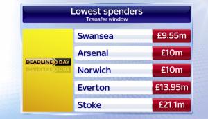 lowest spenders